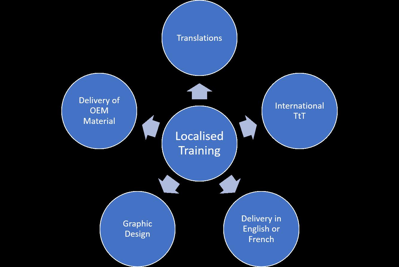 Localised Training Graph