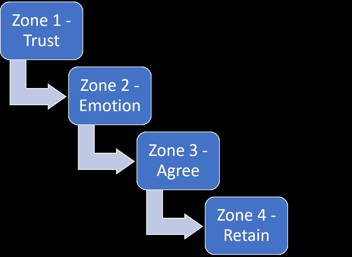 QA Diagram